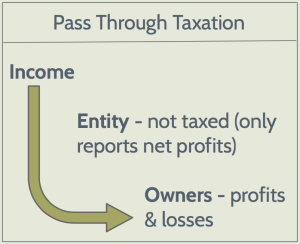 Pass-Through Taxation for S-Corps