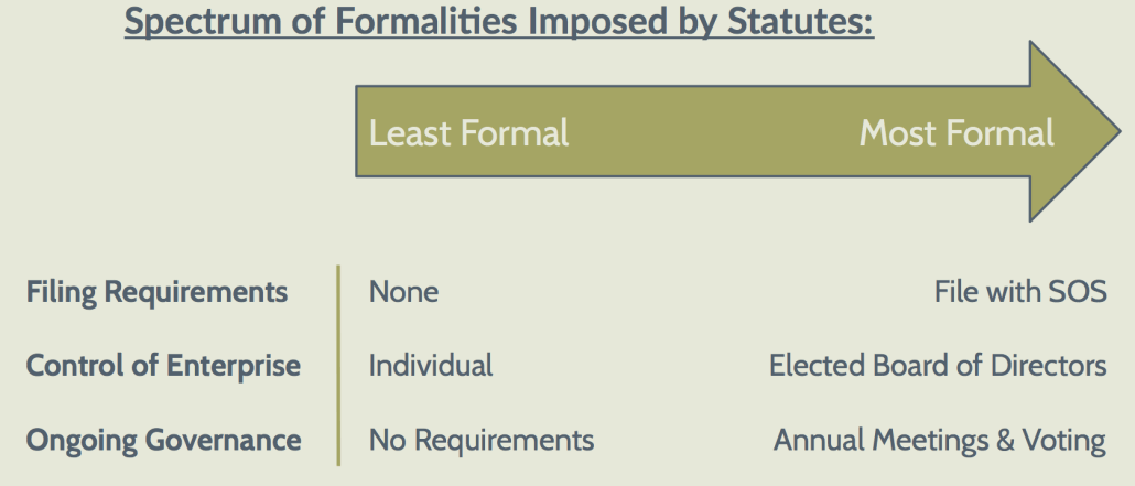 Formalities of LLC vs. S-Corp